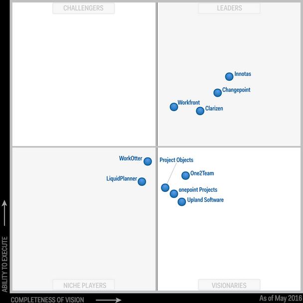 best cloud based project management software